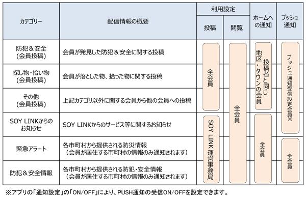 各カテゴリの利用設定と通知設定